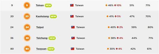 台灣塞車城市/TomTom ---http://www.tomtom.com/en_gb/trafficindex/list?citySize=LARGE&continent=ALL&country=ALL