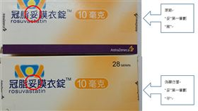 台灣阿斯特捷利康股份有限公司提供真偽冠脂妥辨識方法,第一招為外盒的「冠脂妥膜衣錠」字樣,真品的「妥」字第一筆劃為一撇,但偽藥的「妥」第一筆劃較平。(台灣阿斯特捷利康提供)