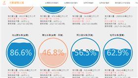 高雄,限水,水情,統計 圖/翻攝自用數據看台灣官網