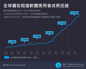 【大數聚】分析行動廣告市場趨勢(下)