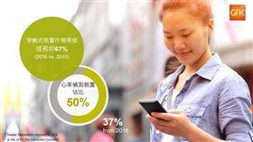 穿戴式裝置市場規模成長 67%,成為ICT市場新動力。 GfK提供