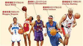 【大數聚】只有160cm也能掀翻球場,NBA傳奇矮將大點兵! (圖/網路溫度計)