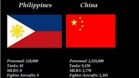 菲網友列出菲陸戰力 直言可打趴大陸 圖取自Perry Dato臉書