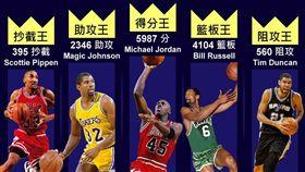 【大數聚】攻守數據告訴你「季後賽五大王者」是誰! image source:statisticbrain、justrichest、flickr/Kip-koech、pinterest、pinterest
