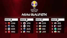 ▲世界盃男籃賽亞洲區籤表。(圖/國際籃總)