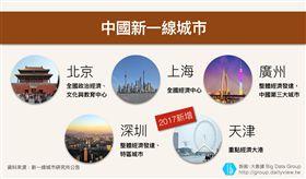 【大數聚】想投資中國房地產?先釐清「城市等級」才能掌握市場格局!