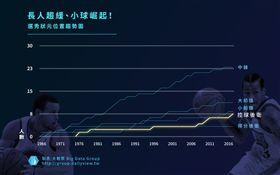 【大數聚】中鋒建軍還是控衛領銜?分析NBA 50年來狀元分佈!