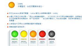 台中電廠7號機重啟 台電估:不會亮紅燈 台電官網