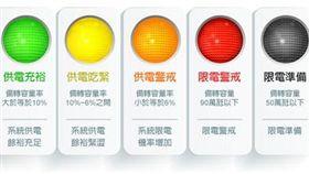 台電,供電,限電,燈號,亮紅燈,備轉容量率燈號說明。(圖/翻攝自台電官網)