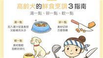 名家/毛起來/高齡犬鮮食烹調