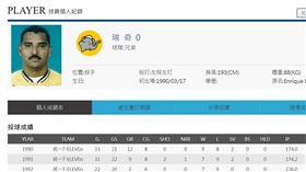 ▲兄弟象左投瑞奇單場16次三振是中華職棒紀錄。(圖/截自中華職棒官網)