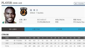 ▲統一獅前洋將羅偉曾締造隊史唯一一次完全打擊。(資料照/截自中華職棒官網)