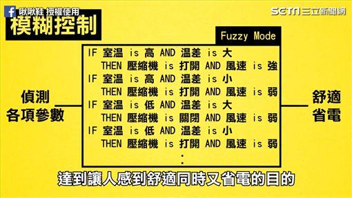 「Fuzzy」模糊控制讓空調更舒適