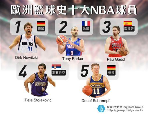 【大數聚】盤點在NBA球壇殺出血路的「十大歐洲悍將」(下)