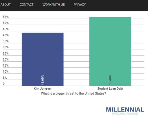 美國年輕人,學貸,債務,金正恩,調查(圖/翻攝自MPF網站)https://www.millennialpersonalfinance.com/americans-think-student-loan-debt-bigger-threat-north-korea/