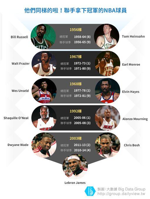 【大數聚】他們同梯的啦!聯手拿下冠軍的五組NBA球員