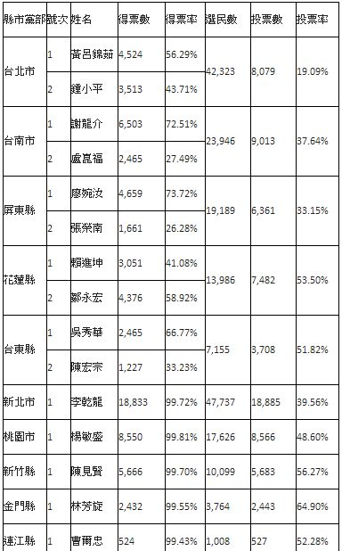 國民黨縣市黨部主委選舉結果。(資料來源/國民黨提供)