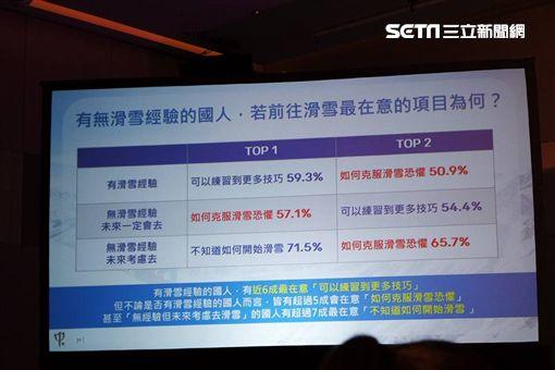 台灣旅客冬季旅遊大調查 95%國人想去日本滑雪