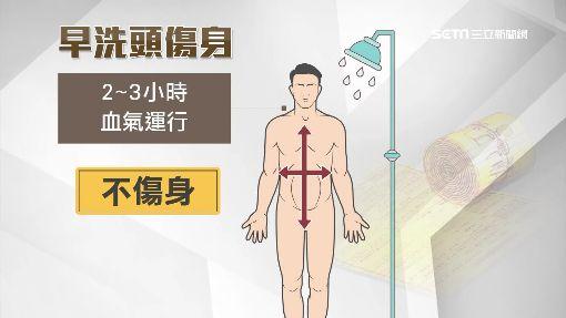 早洗頭比抽煙危險? 中醫:9-10點不傷身