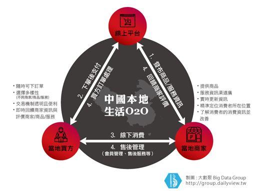 「Online」、「Offline」傻傻分不開!2分鐘搞懂中國O2O模式