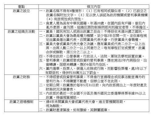 政黨法通過重點表格 記者李英婷整理
