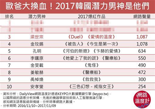 歐爸名單大洗牌?2017韓劇潛力新男神是他們!
