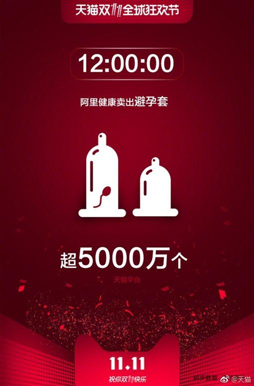 ,阿里健康累計賣出了5000多萬個安全套,平均每秒接近1.16萬個。