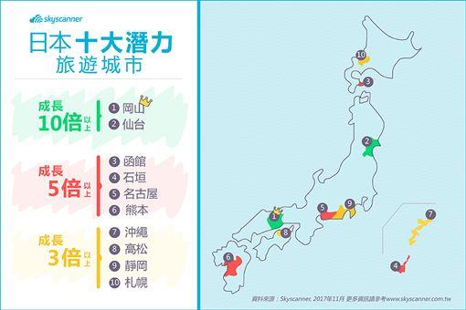 Skyscanner日本十大潛力旅遊城市。(圖/Skyscanner提供)