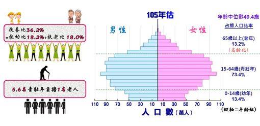 人口金字塔 圖/國發會提供 ID-1139250