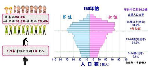 人口金字塔 圖/國發會提供 ID-1139251