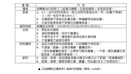 促轉條例12月5日立院三讀通過條文整理(製表/記者李英婷)