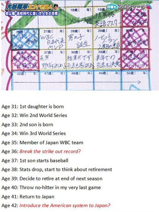 17歲大谷翔平的生涯目標 「26歲奪下世界冠軍!」圖/翻攝自NPB_Reddit Twitterhttps://mobile.twitter.com/NPB_Reddit/status/828215097478688769
