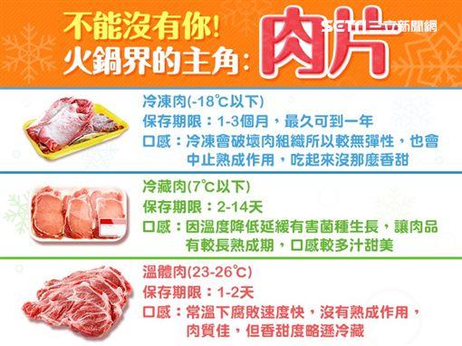 食藥署,重組肉,加工,煮熟,消費者,火鍋,冷凍肉