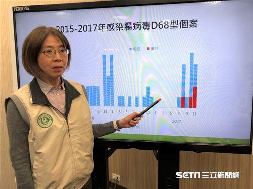 疾病管制署疫情中心主任劉定萍說明國內腸病毒疫情目前雖已脫離流行期,不過近期感染腸病毒D68型個案數卻上升。(圖/記者楊晴雯攝)