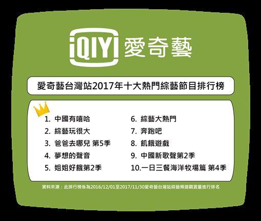 2017,年度,愛奇藝台灣站,戲劇,綜藝節目,電影,愛奇藝