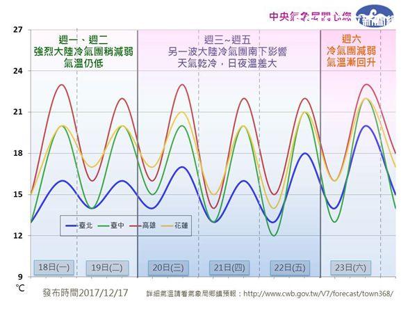 氣象局,強烈冷氣團,低溫,保暖,北台灣,溫差大,禦寒保暖