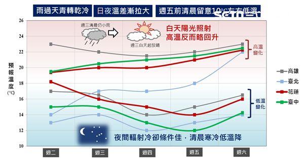 太陽,陽光,高溫,溫度,低溫特報,氣象局,天氣,低溫