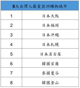 Booking.com台灣人最愛亞洲8大購物城市。(圖/booking.com提供)