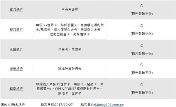 刷卡,旅平險,高鐵,台鐵,客運,船班,Money101.com.tw,信用卡