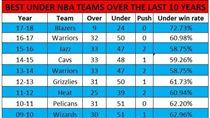 ▲美國網站統計過去幾年小分比例最高的球隊。(圖/取自Covers網站)