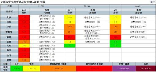 全國各空品區空氣品質指標(AQI)預報(圖/翻攝自環保署)