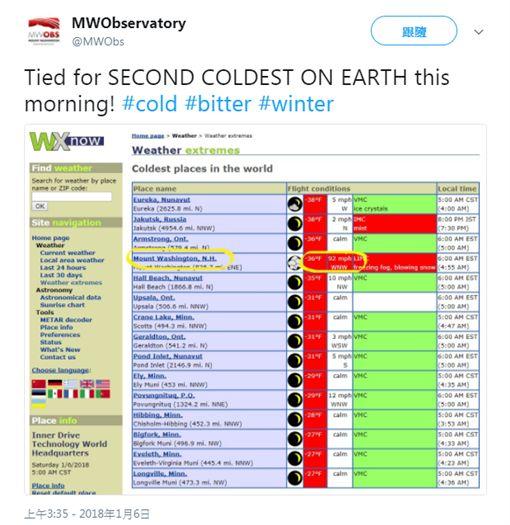 澳洲,美國,極端,氣候,氣溫,冬天,夏天,南半球,北半球 圖/翻攝自Twitter