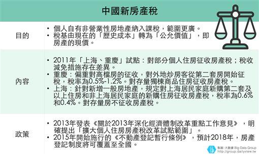 「物業稅」空轉,中國新房產稅規則你瞭了嗎?(下)