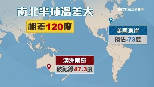 正港「冰火兩重天」! 南北半球溫差「120度」