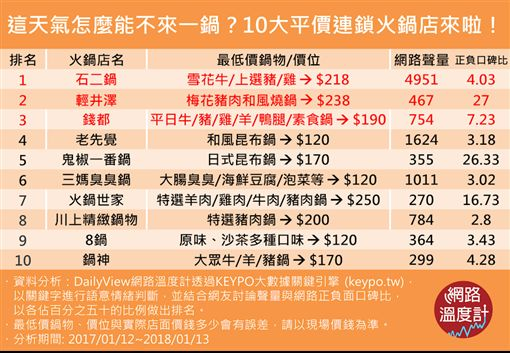 (圖)十大平價火鍋排行