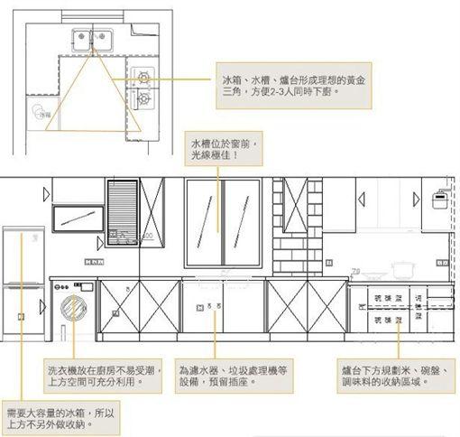 名家專用/幸福空間/實用廚房超重要黃金三角?從零開始廚房深度解析(勿用)