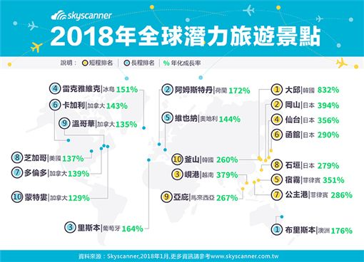 Skyscanner 2018年新興旅遊目的地排行榜。(圖/Skyscanner提供)