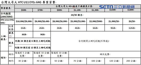 面部辨識,聰明手機,HTC,U11 EYEs,台灣年老大,0元,資費