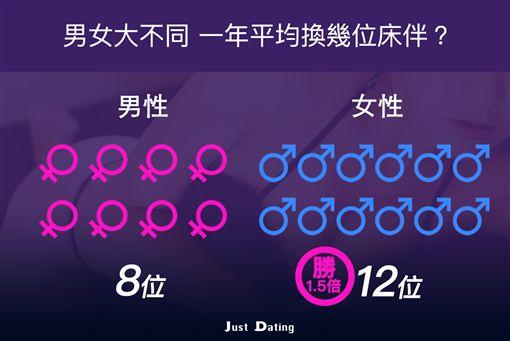 JustDating,APP,網友,分手,情人,砲友,男友