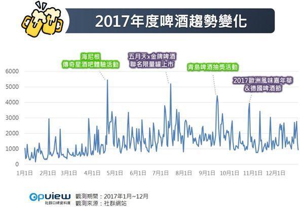 OpView社群口碑資料庫,啤酒,台灣啤酒,麒麟,朝日,三得利,台啤